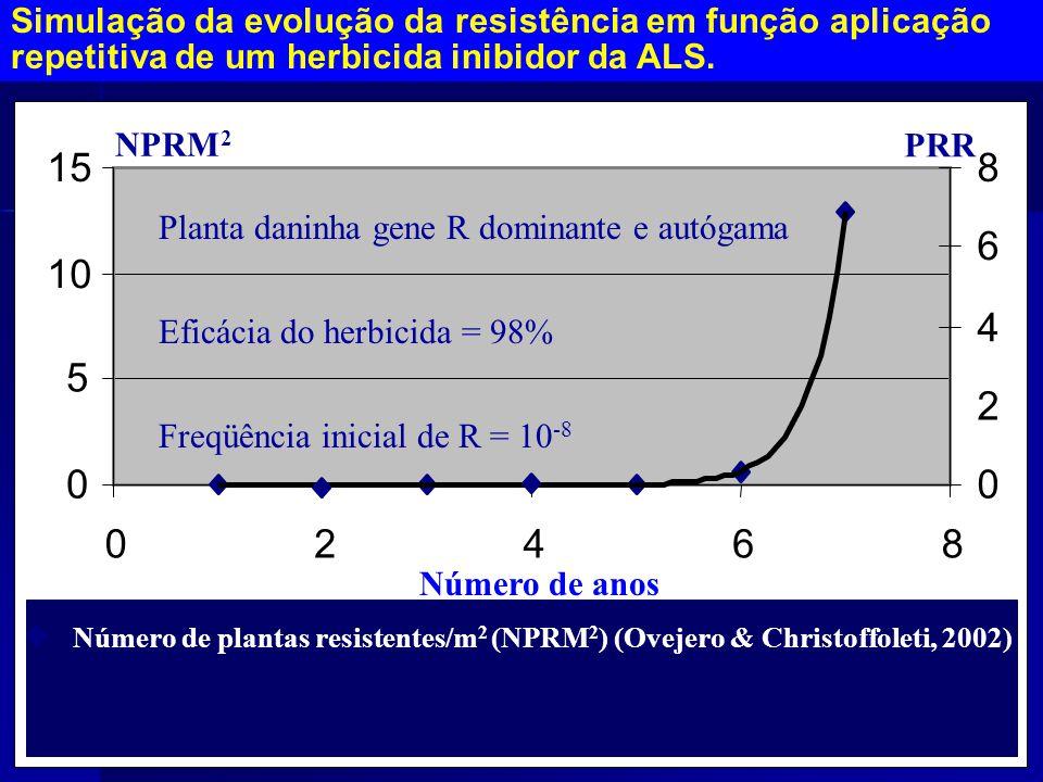 0 5 10 15 02468 0 2 4 6 8 NPRM2PRR NPRM 2 Número de anos Número de plantas resistentes/m 2 (NPRM 2 ) (Ovejero & Christoffoleti, 2002) Simulação da evolução da resistência em função aplicação repetitiva de um herbicida inibidor da ALS.