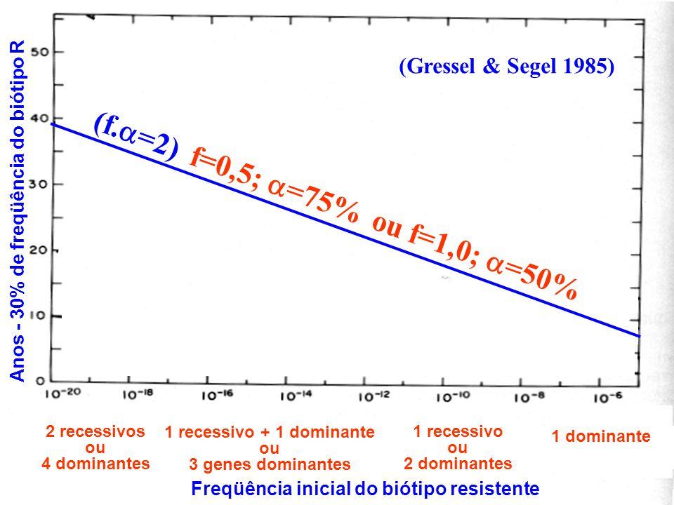 Freqüência inicial do biótipo resistente Anos - 30% de freqüência do biótipo R (Gressel & Segel 1985) 2 recessivos ou 4 dominantes 1 recessivo + 1 dominante ou 3 genes dominantes 1 recessivo ou 2 dominantes 1 dominante (f.