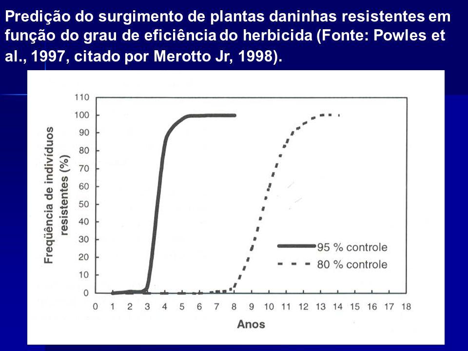 Predição do surgimento de plantas daninhas resistentes em função do grau de eficiência do herbicida (Fonte: Powles et al., 1997, citado por Merotto Jr