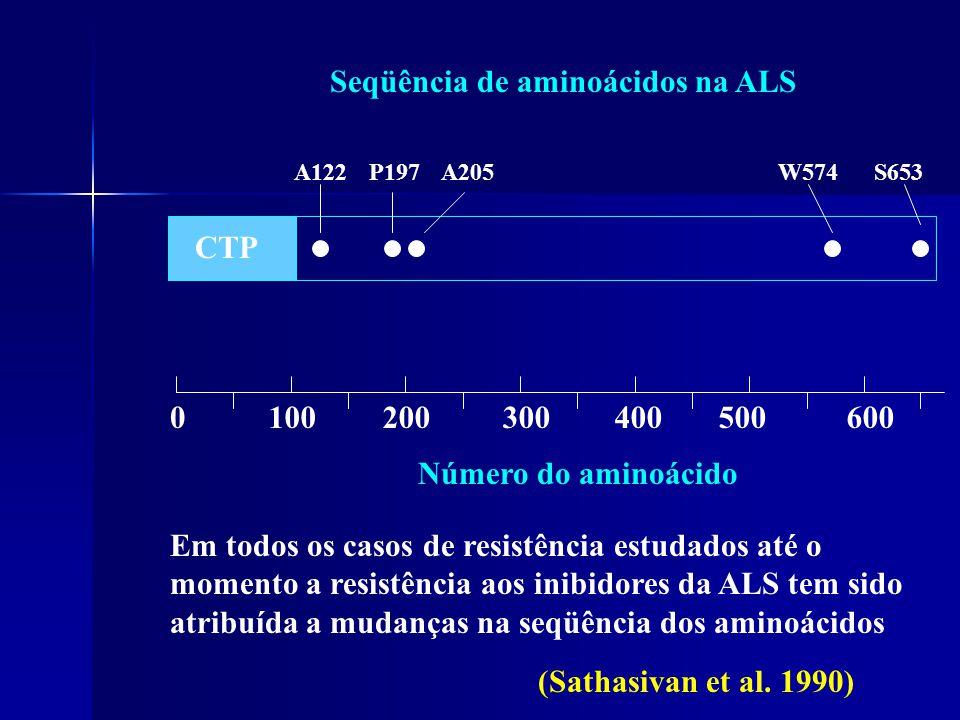 CTP A122P197A205W574S653 Em todos os casos de resistência estudados até o momento a resistência aos inibidores da ALS tem sido atribuída a mudanças na seqüência dos aminoácidos 0100200300400500600 Número do aminoácido Seqüência de aminoácidos na ALS (Sathasivan et al.