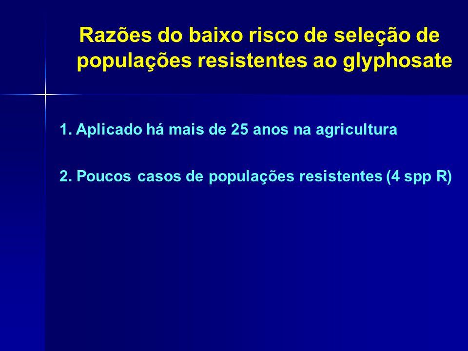 1. Aplicado há mais de 25 anos na agricultura 2. Poucos casos de populações resistentes (4 spp R) Razões do baixo risco de seleção de populações resis