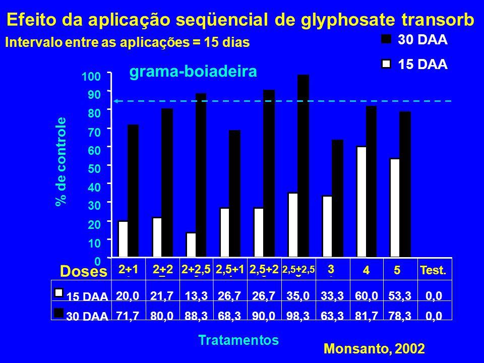 grama-boiadeira 0 10 20 30 40 50 60 70 80 90 100 Tratamentos % de controle 15 DAA 30 DAA 15 DAA 20,021,713,326,7 35,033,360,053,30,0 30 DAA 71,780,088