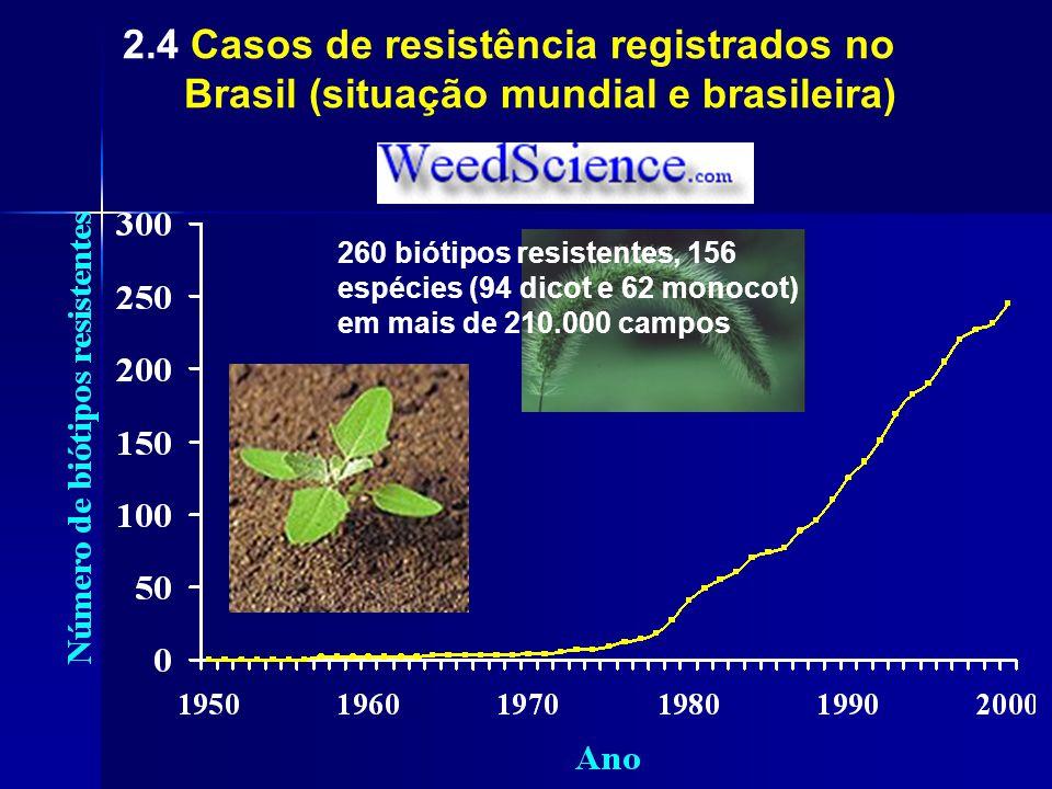 2.4 Casos de resistência registrados no Brasil (situação mundial e brasileira) 260 biótipos resistentes, 156 espécies (94 dicot e 62 monocot) em mais de 210.000 campos