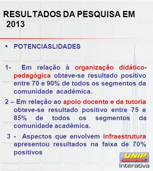 RESULTADOS DA PESQUISA EM 2013  POTENCIASLIDADES 1- Em relação à organização didático- pedagógica obteve-se resultado positivo entre 70 e 90% de todos os segmentos da comunidade acadêmica.