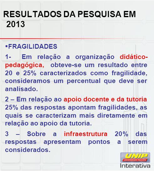 RESULTADOS DA PESQUISA EM 2013  FRAGILIDADES 1- Em relação a organização didático- pedagógica, obteve-se um resultado entre 20 e 25% caracterizados como fragilidade, consideramos um percentual que deve ser analisado.