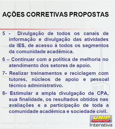 AÇÕES CORRETIVAS PROPOSTAS 5 - Divulgação de todos os canais de informação e divulgação das atividades da IES, de acesso à todos os segmentos da comunidade acadêmica.