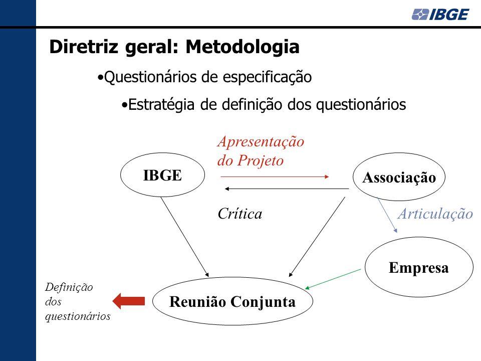 Diretriz geral: Metodologia Questionários de especificação Estratégia de definição dos questionários IBGE Associação Apresentação do Projeto Crítica Empresa Articulação Reunião Conjunta Definição dos questionários
