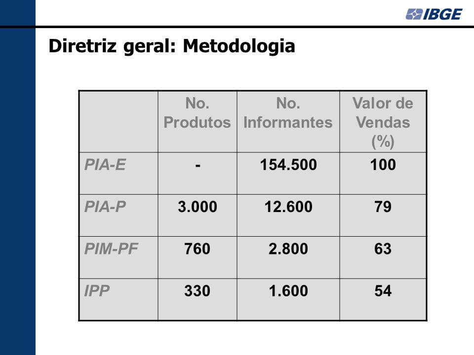 Diretriz geral: Metodologia: A Amostra IPP a)330 produtos selecionados formam um sub-conjunto dos produtos (Brasil) da Pim-PF b)Anos considerados 2001 e 2003 c)Critérios de seleção: os 200 mais importantes Brasil + os 60% mais importantes CNAE + 80% dos mais importantes categoria de uso + atendimento às necessidades das Contas Nacionais (aumento de 10% na amostra)