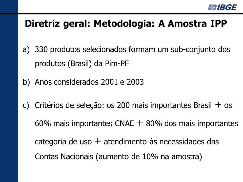 V Conferência Nacional de Estatística CONFEST - Rio de Janeiro - Ago/2006 Índice de Preços ao Produtor