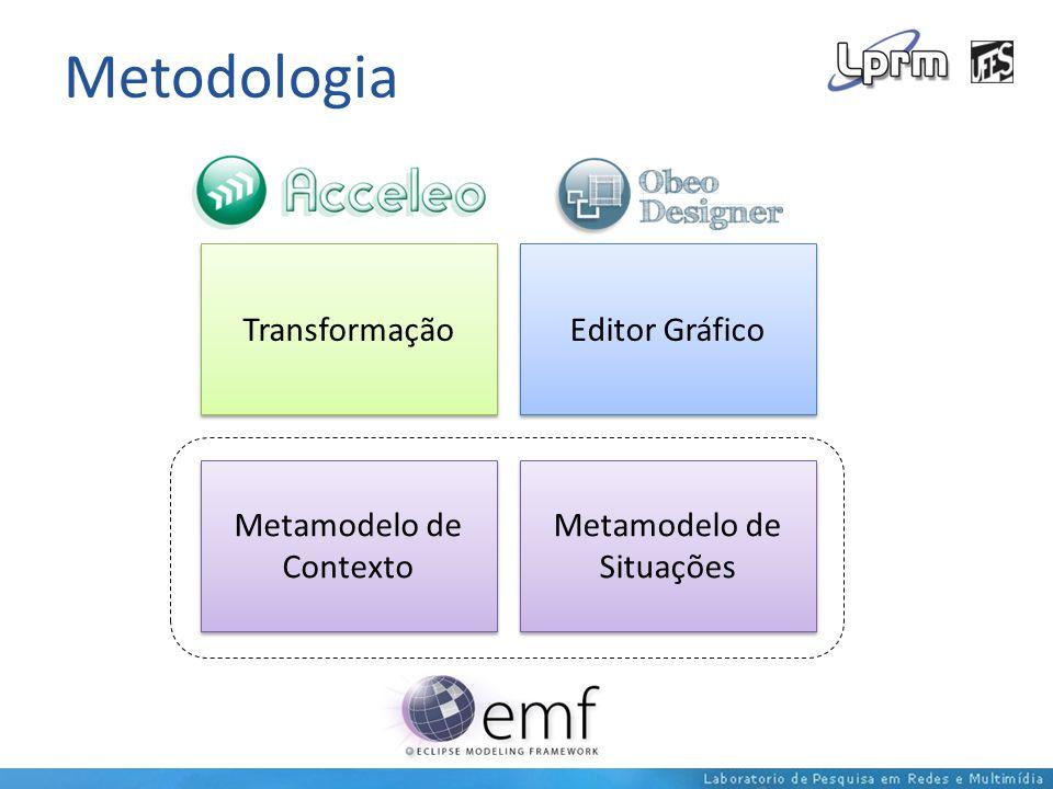 Metodologia Metamodelo de Contexto Metamodelo de Situações Editor Gráfico Transformação