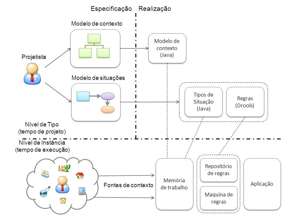 Modelo de contexto (Java) Regras (Drools) Tipos de Situação (Java) Memória de trabalho Maquina de regras Repositório de regras Aplicação Fontes de contexto Projetista Modelo de contexto Modelo de situações Nível de Tipo (tempo de projeto) Nível de Instância (tempo de execução) EspecificaçãoRealização