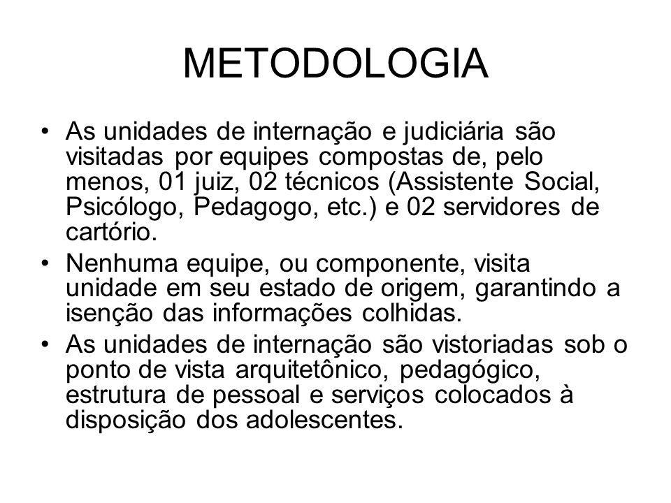 METODOLOGIA As unidades de internação e judiciária são visitadas por equipes compostas de, pelo menos, 01 juiz, 02 técnicos (Assistente Social, Psicól
