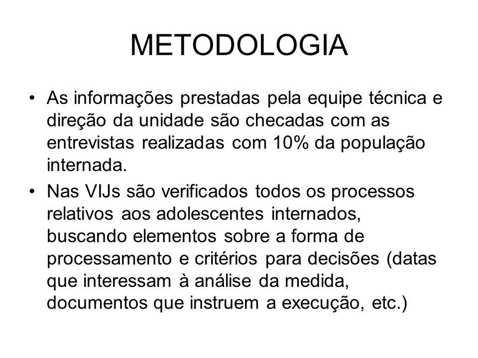 METODOLOGIA Foi elaborado instrumental para orientar as entrevistas com o pessoal técnico e direção das unidades, com os adolescentes internados e verificação dos processos.