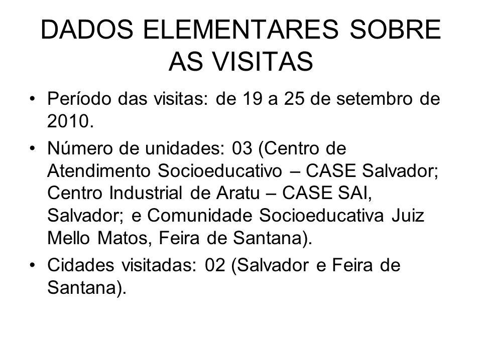 DADOS ELEMENTARES SOBRE AS VISITAS Período das visitas: de 19 a 25 de setembro de 2010. Número de unidades: 03 (Centro de Atendimento Socioeducativo –