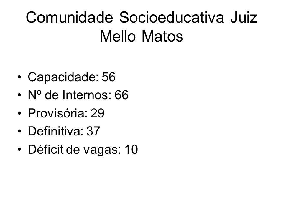 Comunidade Socioeducativa Juiz Mello Matos Capacidade: 56 Nº de Internos: 66 Provisória: 29 Definitiva: 37 Déficit de vagas: 10