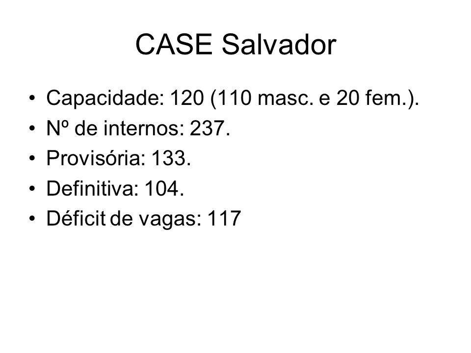 CASE Salvador Capacidade: 120 (110 masc. e 20 fem.). Nº de internos: 237. Provisória: 133. Definitiva: 104. Déficit de vagas: 117