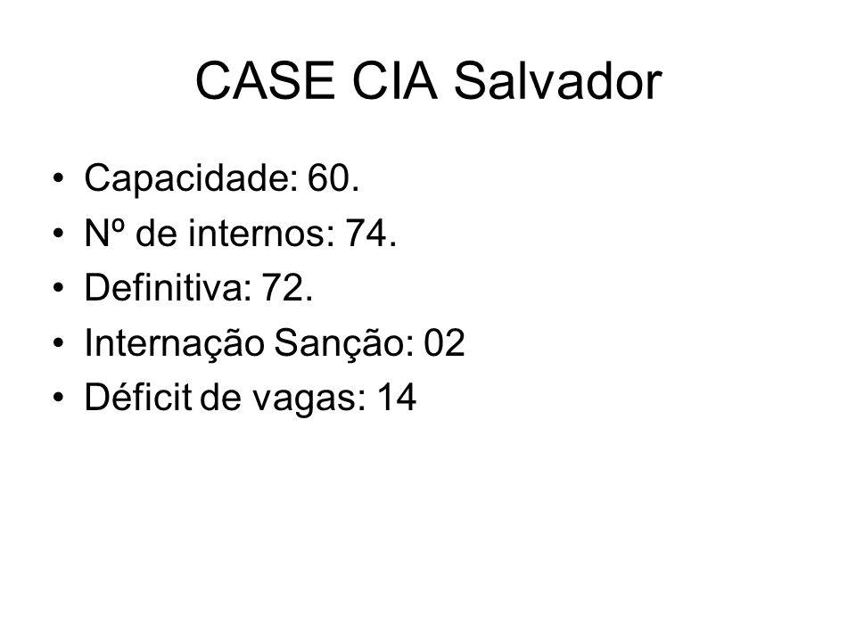CASE CIA Salvador Capacidade: 60. Nº de internos: 74. Definitiva: 72. Internação Sanção: 02 Déficit de vagas: 14