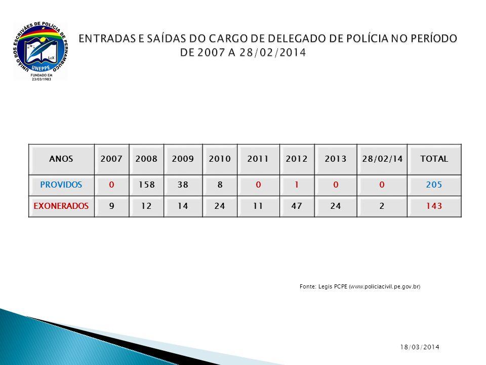 18/03/2014 Fonte: Legis PCPE (www.policiacivil.pe.gov.br)