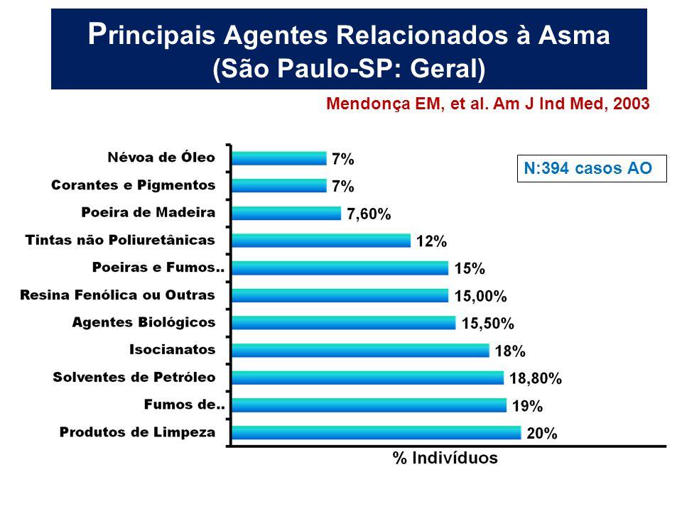 P rincipais Agentes Relacionados à Asma (São Paulo-SP: Geral) Mendonça EM, et al. Am J Ind Med, 2003 N:394 casos AO