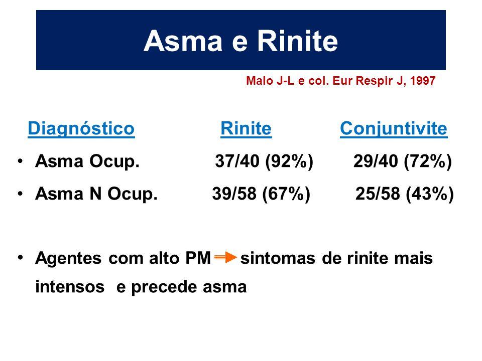Asma e Rinite Diagnóstico Rinite Conjuntivite Asma Ocup. 37/40 (92%) 29/40 (72%) Asma N Ocup. 39/58 (67%) 25/58 (43%) Agentes com alto PM sintomas de
