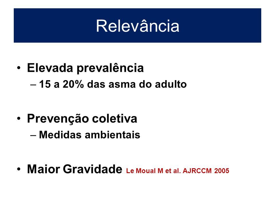 Relevância Elevada prevalência –15 a 20% das asma do adulto Prevenção coletiva –Medidas ambientais Maior Gravidade Le Moual M et al.
