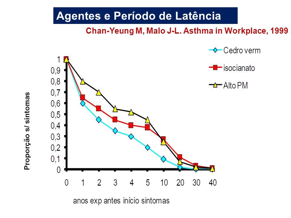 Agentes e Período de Latência Chan-Yeung M, Malo J-L. Asthma in Workplace, 1999 Proporção s/ sintomas