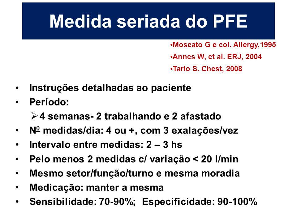 Medida seriada do PFE Instruções detalhadas ao paciente Período:  4 semanas- 2 trabalhando e 2 afastado N 0 medidas/dia: 4 ou +, com 3 exalações/vez