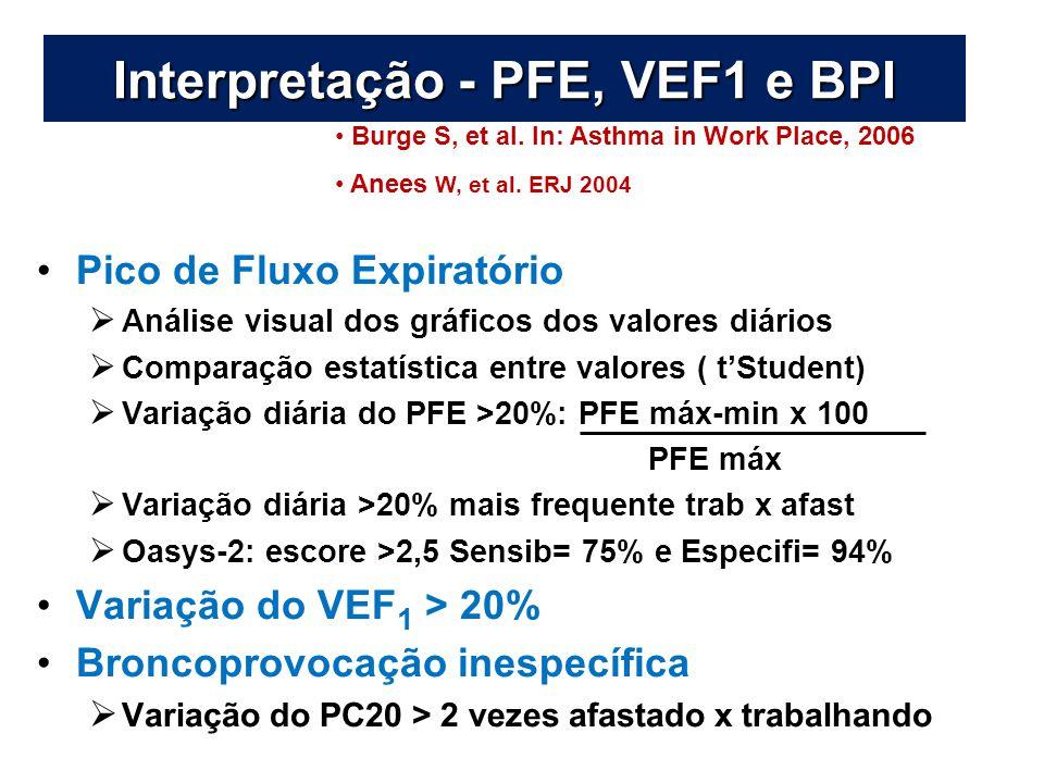 Interpretação - PFE, VEF1 e BPI Pico de Fluxo Expiratório  Análise visual dos gráficos dos valores diários  Comparação estatística entre valores ( t'Student)  Variação diária do PFE >20%: PFE máx-min x 100 PFE máx  Variação diária >20% mais frequente trab x afast  Oasys-2: escore >2,5 Sensib= 75% e Especifi= 94% Variação do VEF 1 > 20% Broncoprovocação inespecífica  Variação do PC20 > 2 vezes afastado x trabalhando Burge S, et al.