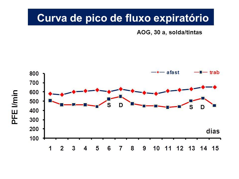 Curva de pico de fluxo expiratório AOG, 30 a, solda/tintas h SD SD