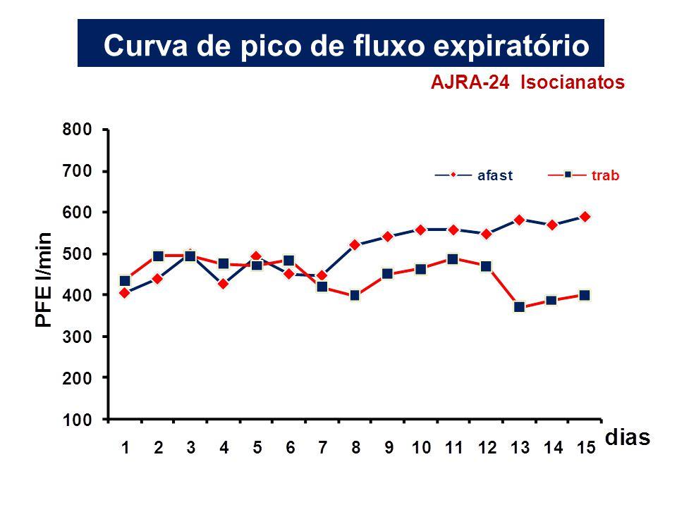 h Curva de pico de fluxo expiratório AJRA-24 Isocianatos