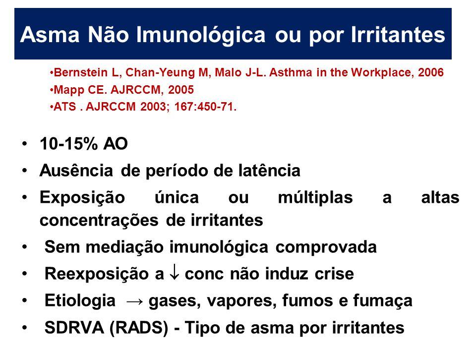 Asma Não Imunológica ou por Irritantes 10-15% AO Ausência de período de latência Exposição única ou múltiplas a altas concentrações de irritantes Sem
