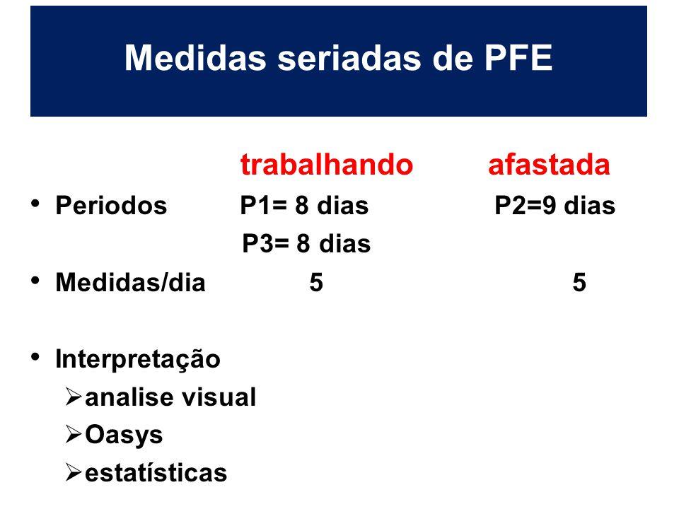 Medidas seriadas de PFE trabalhando afastada Periodos P1= 8 dias P2=9 dias P3= 8 dias Medidas/dia 5 5 Interpretação  analise visual  Oasys  estatís