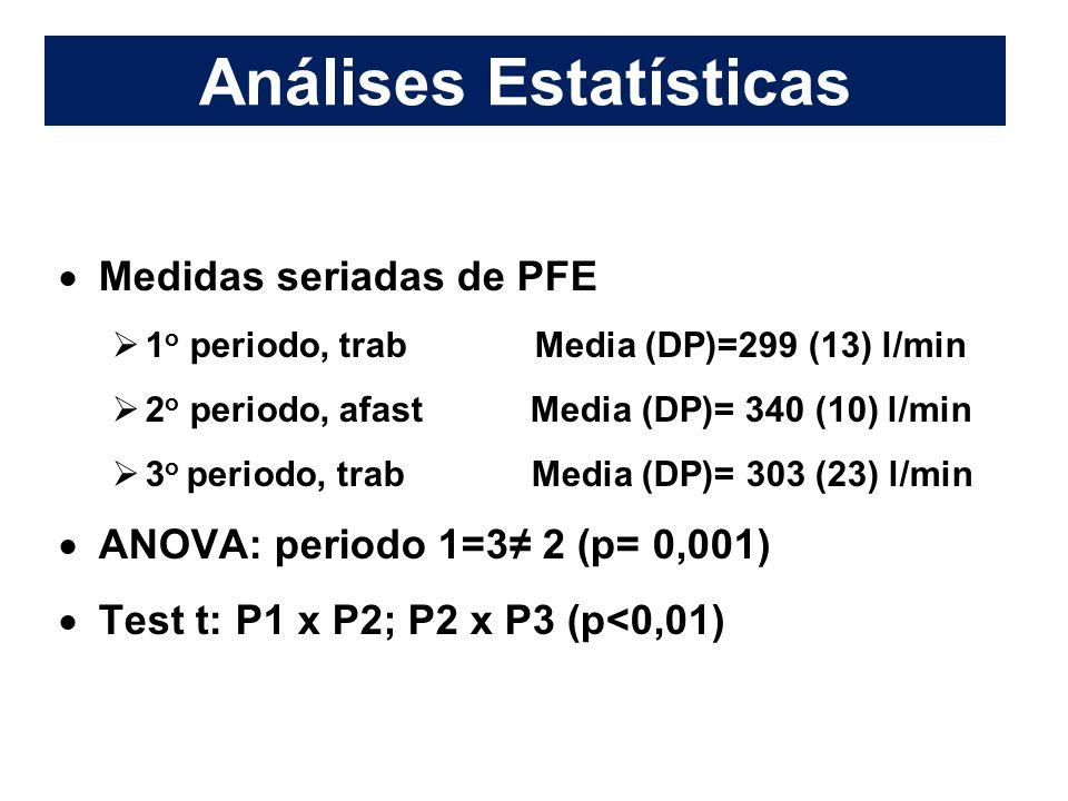 Análises Estatísticas  Medidas seriadas de PFE  1 o periodo, trab Media (DP)=299 (13) l/min  2 o periodo, afast Media (DP)= 340 (10) l/min  3 o periodo, trab Media (DP)= 303 (23) l/min  ANOVA: periodo 1=3≠ 2 (p= 0,001)  Test t: P1 x P2; P2 x P3 (p<0,01)
