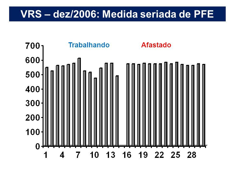 VRS – dez/2006: Medida seriada de PFE TrabalhandoAfastado