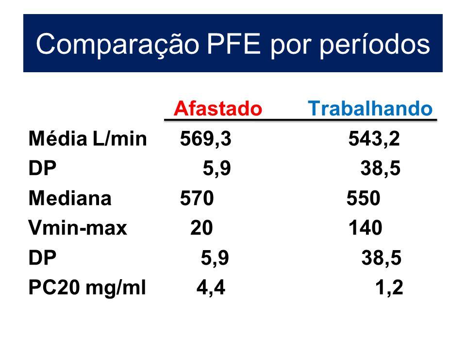 Comparação PFE por períodos AfastadoTrabalhando Média L/min 569,3 543,2 DP 5,9 38,5 Mediana 570 550 Vmin-max 20 140 DP 5,9 38,5 PC20 mg/ml 4,4 1,2