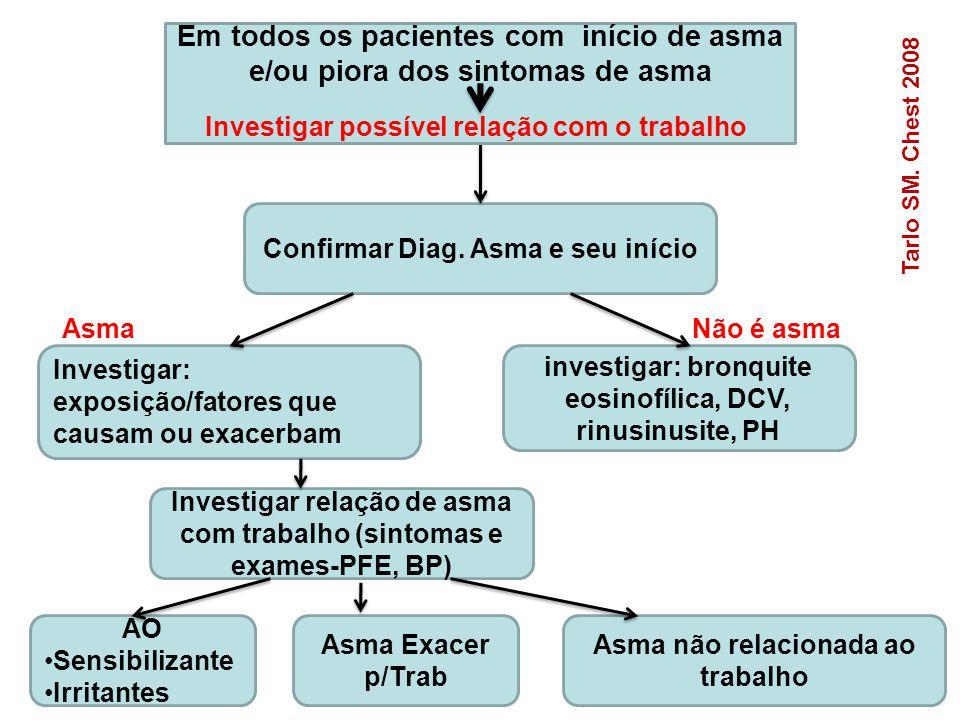 Confirmar Diag. Asma e seu início Investigar: exposição/fatores que causam ou exacerbam investigar: bronquite eosinofílica, DCV, rinusinusite, PH Inve