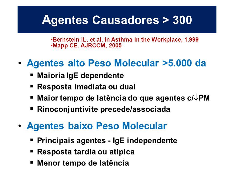 A gentes Causadores > 300 Agentes alto Peso Molecular >5.000 da  Maioria IgE dependente  Resposta imediata ou dual  Maior tempo de latência do que
