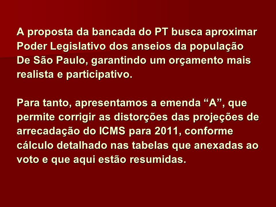 A proposta da bancada do PT busca aproximar Poder Legislativo dos anseios da população De São Paulo, garantindo um orçamento mais realista e participa
