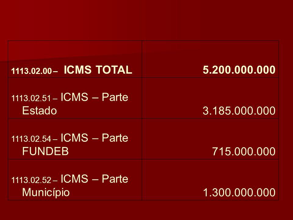 1113.02.00 – ICMS TOTAL5.200.000.000 1113.02.51 – ICMS – Parte Estado3.185.000.000 1113.02.54 – ICMS – Parte FUNDEB715.000.000 1113.02.52 – ICMS – Par