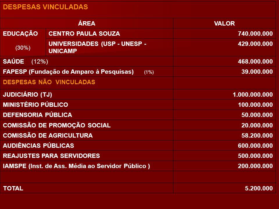 DESPESAS VINCULADAS ÁREAVALOR EDUCAÇÃO (30%) CENTRO PAULA SOUZA740.000.000 UNIVERSIDADES (USP - UNESP - UNICAMP 429.000.000 SAÚDE (12%)468.000.000 FAP