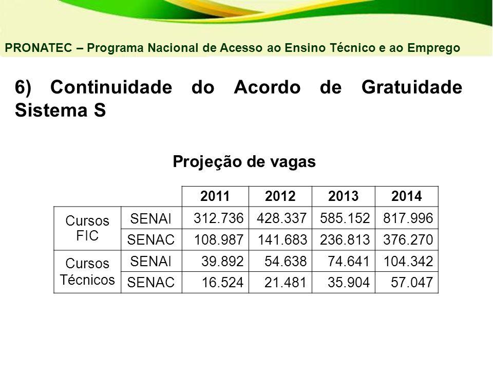 6) Continuidade do Acordo de Gratuidade Sistema S PRONATEC – Programa Nacional de Acesso ao Ensino Técnico e ao Emprego Projeção de vagas 201120122013
