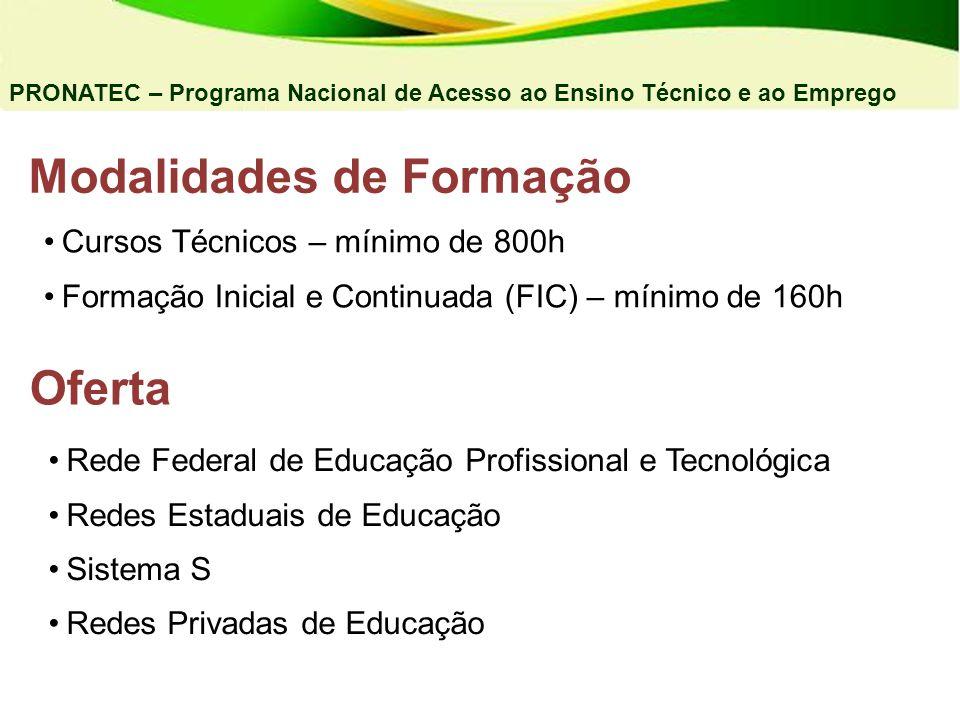Modalidades de Formação Cursos Técnicos – mínimo de 800h Formação Inicial e Continuada (FIC) – mínimo de 160h Oferta Rede Federal de Educação Profissi