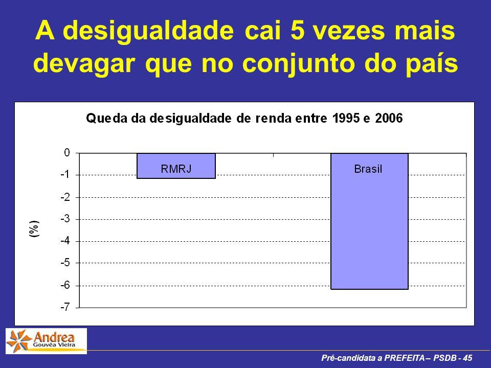 Pré-candidata a PREFEITA – PSDB - 45 A desigualdade cai 5 vezes mais devagar que no conjunto do país