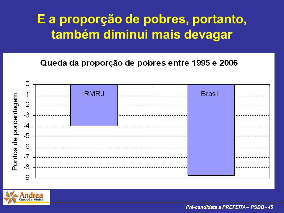 Pré-candidata a PREFEITA – PSDB - 45 E a proporção de pobres, portanto, também diminui mais devagar