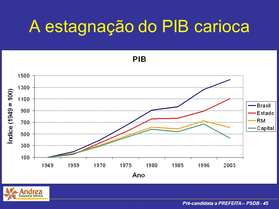 Pré-candidata a PREFEITA – PSDB - 45 A estagnação do PIB carioca