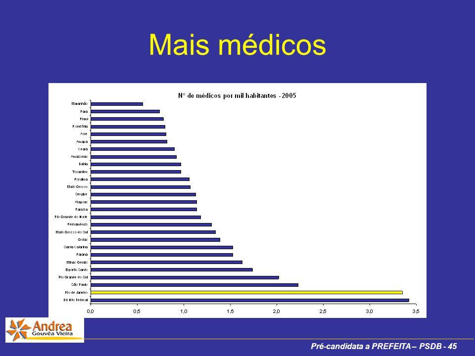 Pré-candidata a PREFEITA – PSDB - 45 Mais médicos