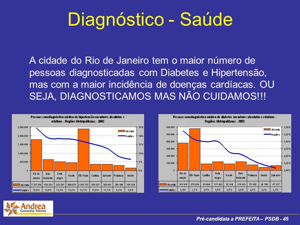 Pré-candidata a PREFEITA – PSDB - 45 Diagnóstico - Saúde A cidade do Rio de Janeiro tem o maior número de pessoas diagnosticadas com Diabetes e Hipertensão, mas com a maior incidência de doenças cardíacas.