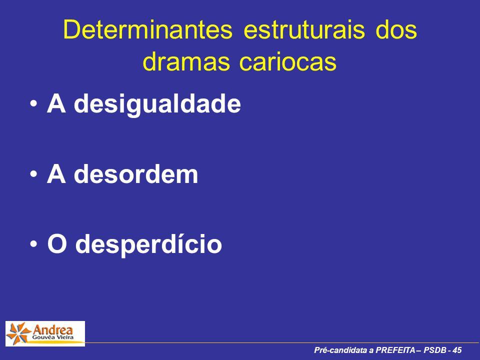 Pré-candidata a PREFEITA – PSDB - 45 Determinantes estruturais dos dramas cariocas A desigualdade A desordem O desperdício