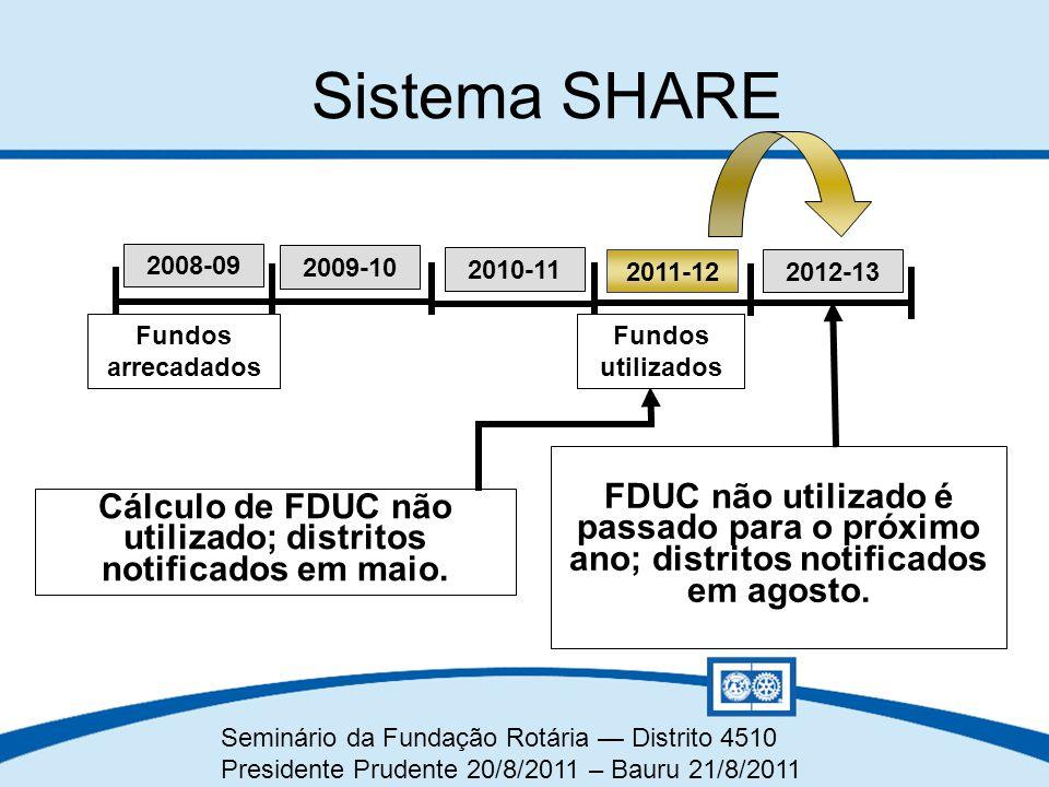 Seminário da Fundação Rotária — Distrito 4510 Presidente Prudente 20/8/2011 – Bauru 21/8/2011 Sistema SHARE FDUC não utilizado é passado para o próxim