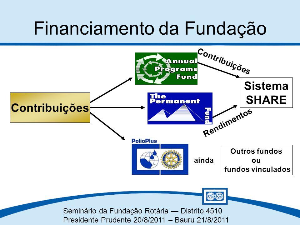 Seminário da Fundação Rotária — Distrito 4510 Presidente Prudente 20/8/2011 – Bauru 21/8/2011 Financiamento da Fundação Contribuições Sistema SHARE Co